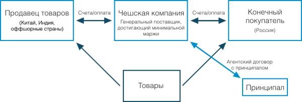 схемы агентского договора.