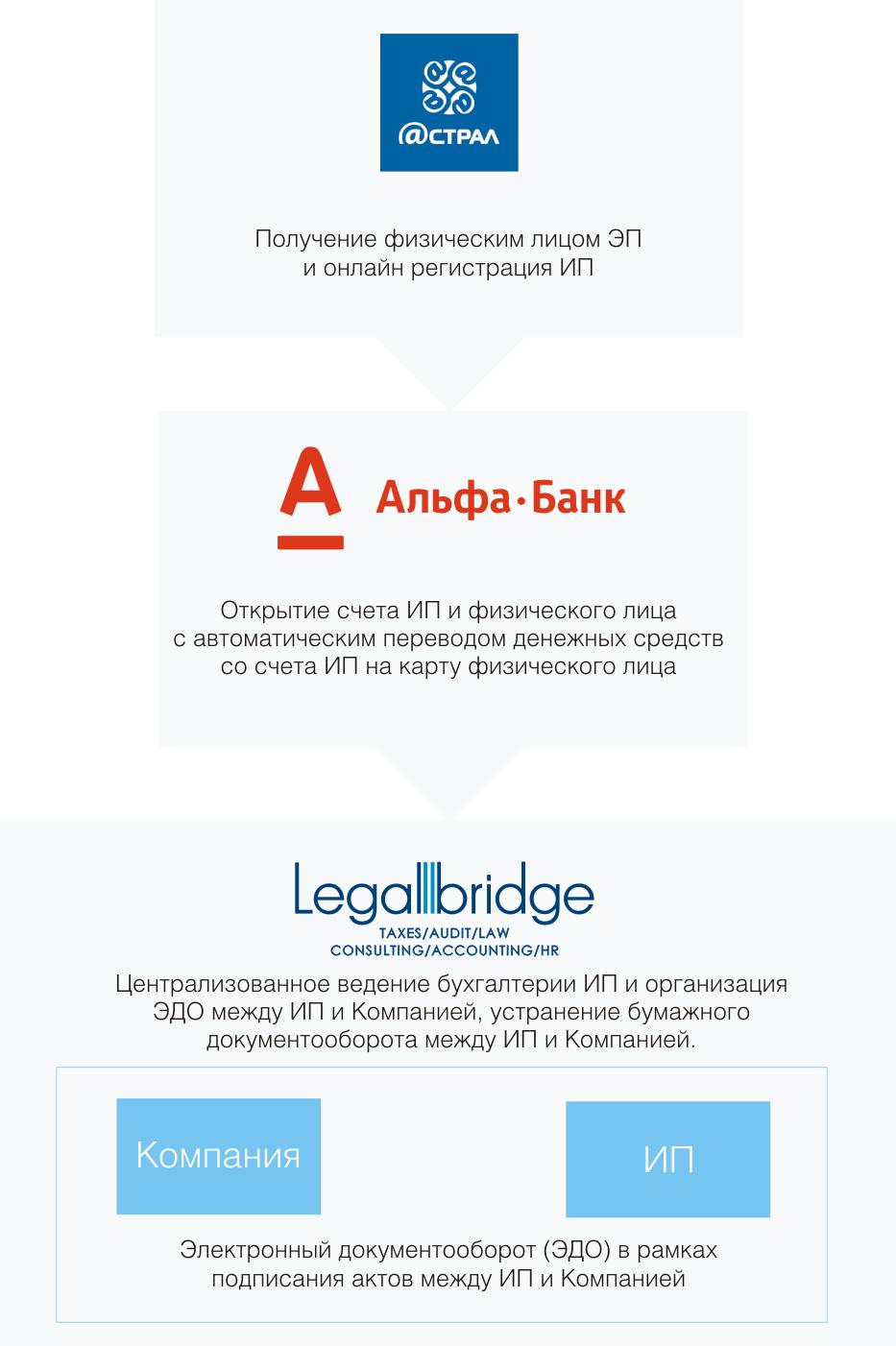 Схема взаимодействия ИП, компании и др.